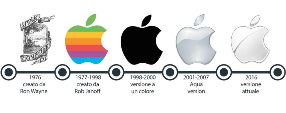evoluzione-loghi-apple