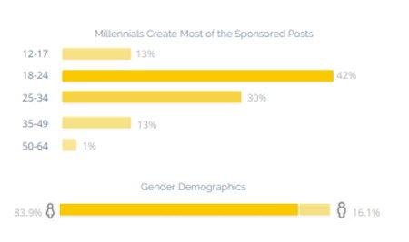 grafico-post-sponsorizzati